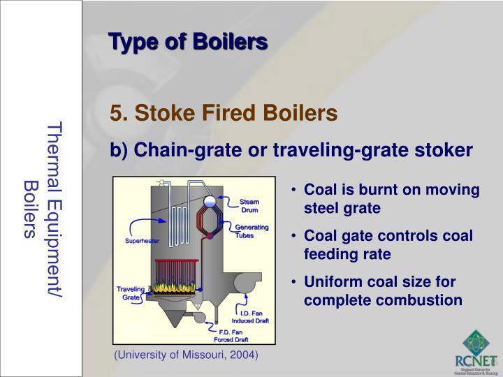 Afbc boiler working principle | Blog